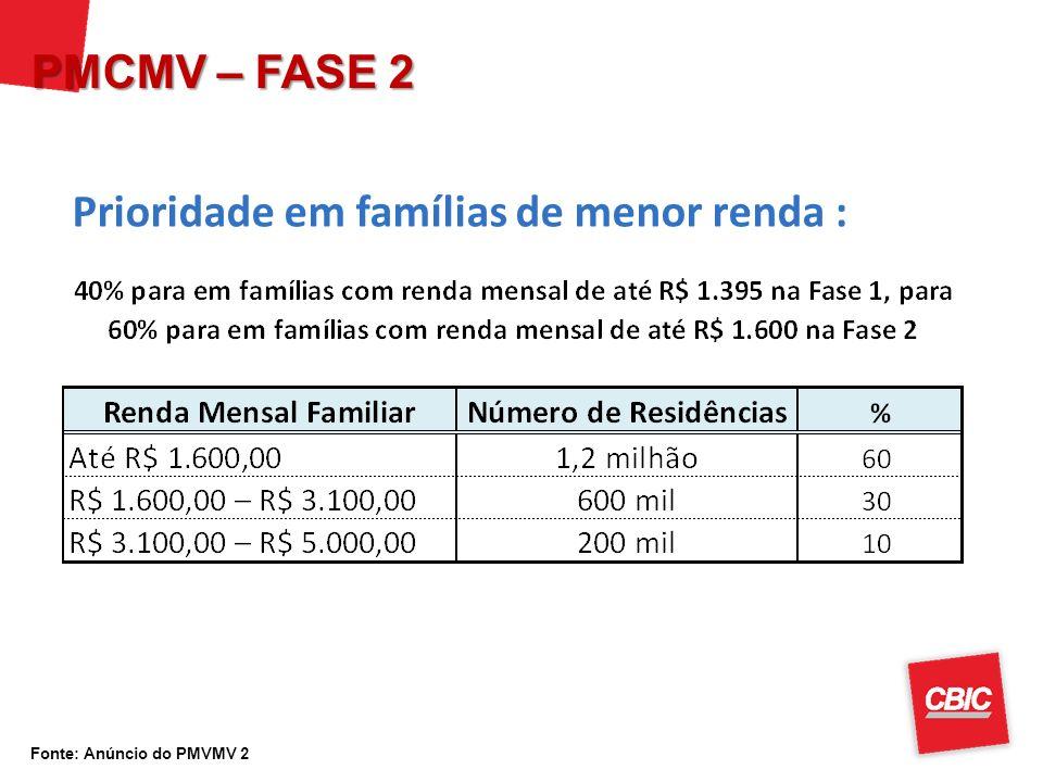 Fonte: Anúncio do PMVMV 2 Prioridade em famílias de menor renda : PMCMV – FASE 2