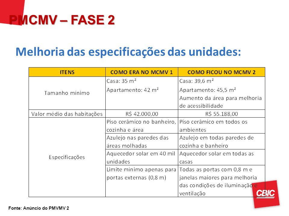 Fonte: Anúncio do PMVMV 2 Melhoria das especificações das unidades: PMCMV – FASE 2