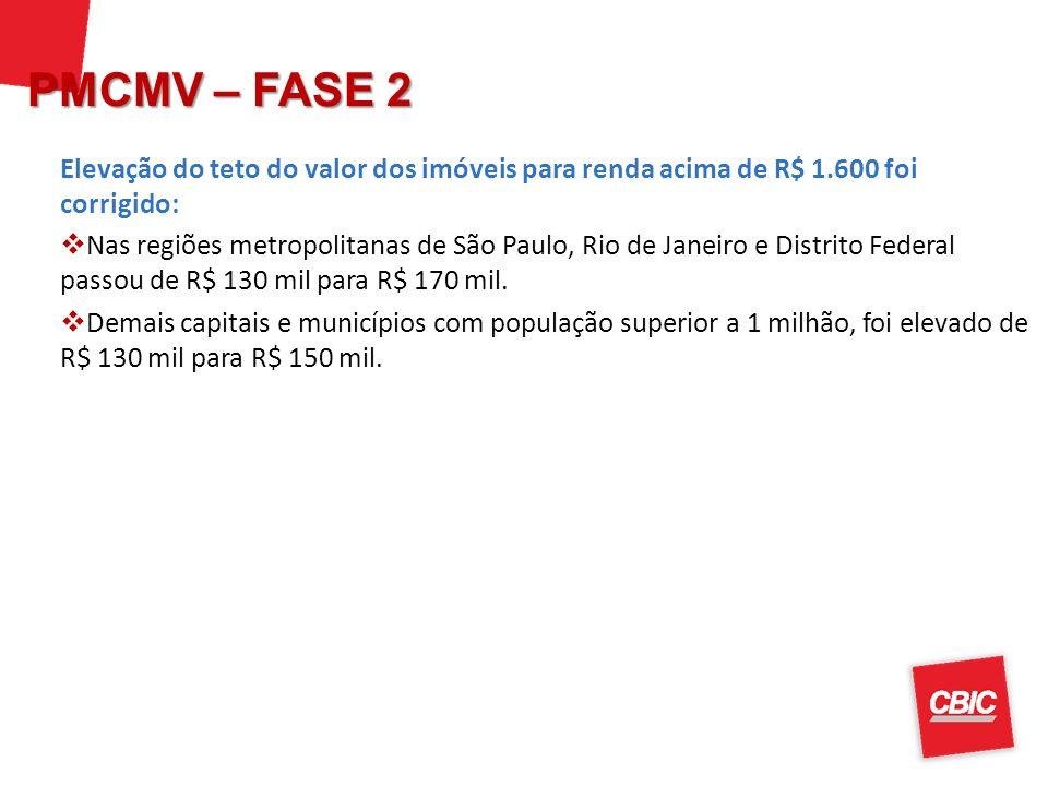 Elevação do teto do valor dos imóveis para renda acima de R$ 1.600 foi corrigido: Nas regiões metropolitanas de São Paulo, Rio de Janeiro e Distrito F