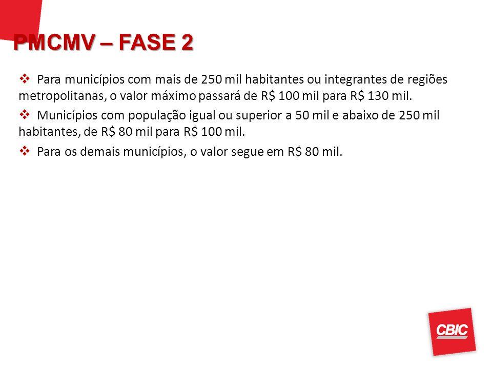 Para municípios com mais de 250 mil habitantes ou integrantes de regiões metropolitanas, o valor máximo passará de R$ 100 mil para R$ 130 mil. Municíp