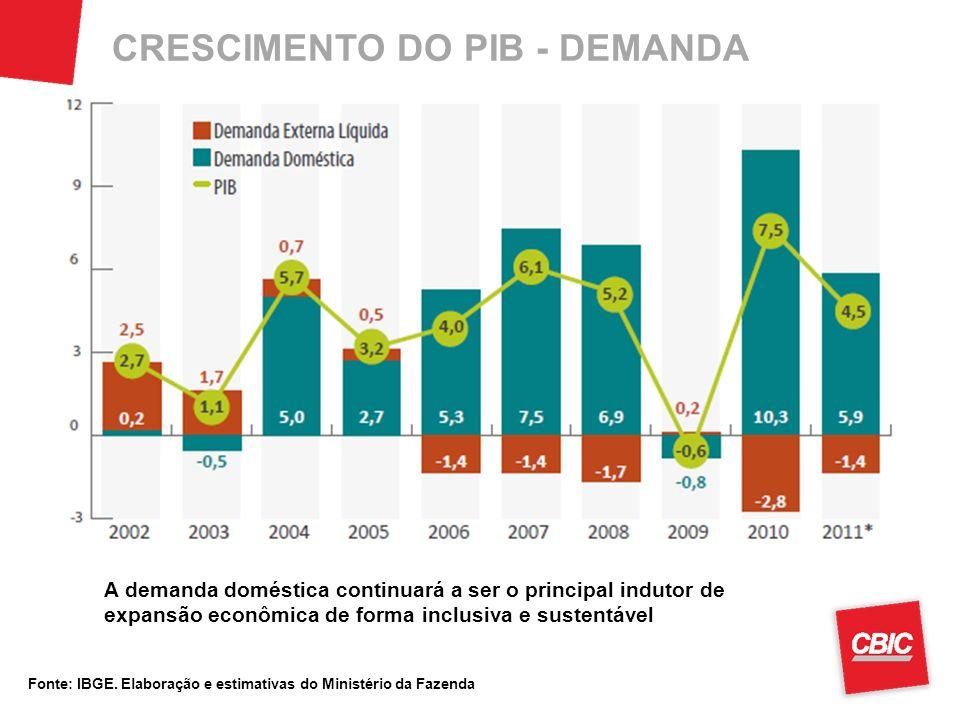 CRESCIMENTO DO PIB - DEMANDA Fonte: IBGE. Elaboração e estimativas do Ministério da Fazenda A demanda doméstica continuará a ser o principal indutor d