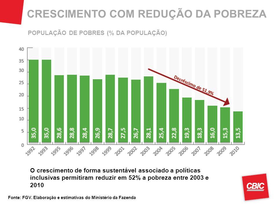 CRESCIMENTO COM REDUÇÃO DA POBREZA Fonte: FGV. Elaboração e estimativas do Ministério da Fazenda O crescimento de forma sustentável associado a políti