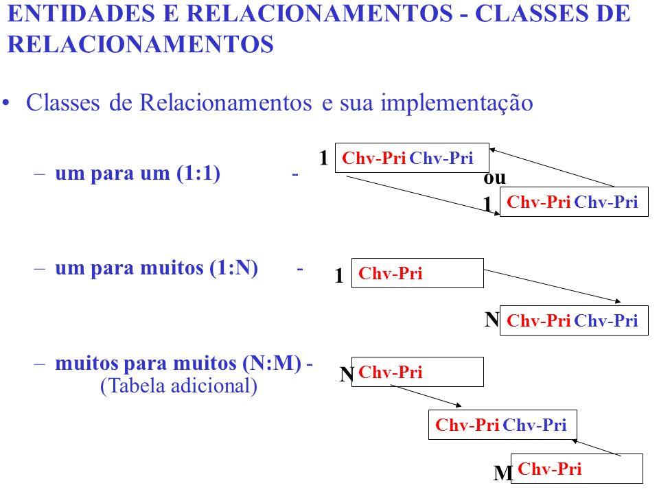 Classes de Relacionamentos e sua implementação –um para um (1:1) - –um para muitos (1:N) - –muitos para muitos (N:M) - ENTIDADES E RELACIONAMENTOS - C