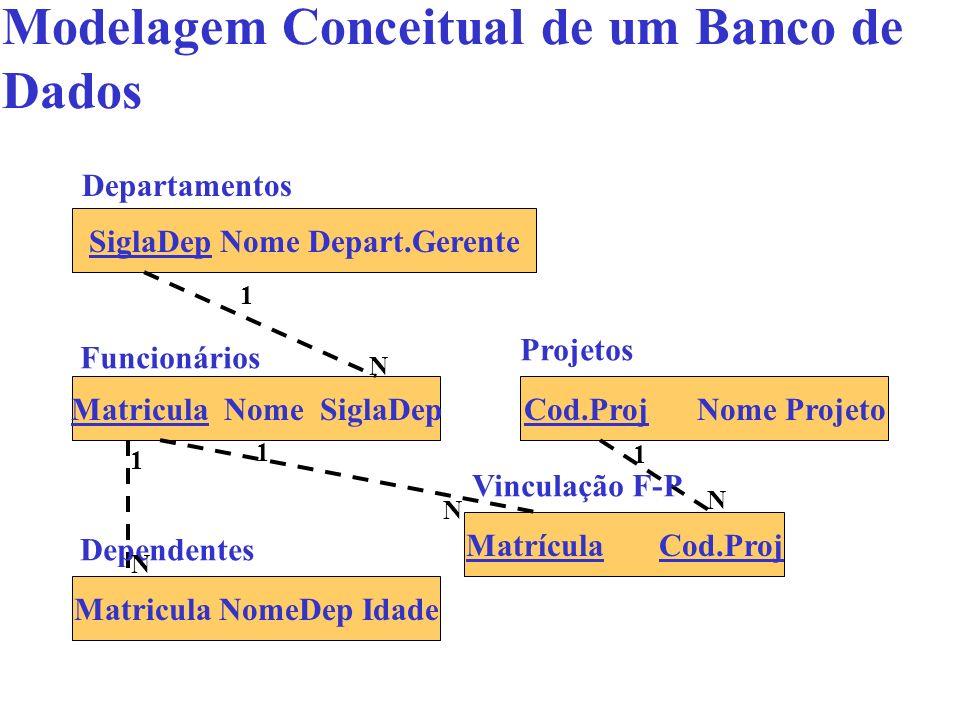 Modelagem Conceitual de um Banco de Dados SiglaDep Nome Depart.Gerente Matricula Nome SiglaDep Matricula NomeDep Idade Cod.Proj Nome Projeto Matrícula