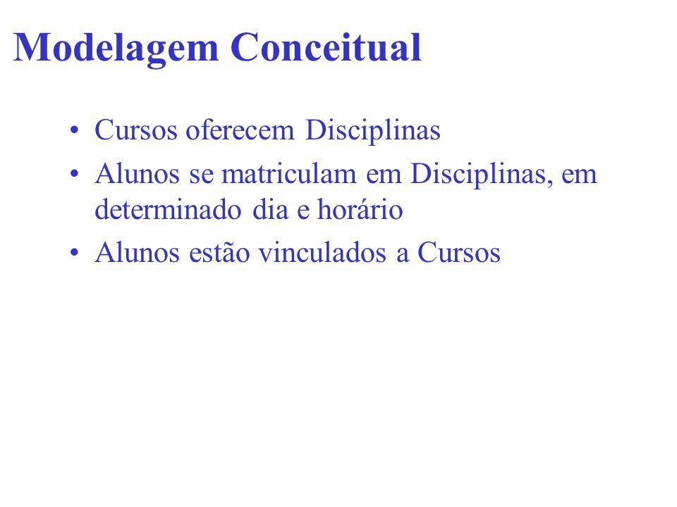 Modelagem Conceitual Cursos oferecem Disciplinas Alunos se matriculam em Disciplinas, em determinado dia e horário Alunos estão vinculados a Cursos