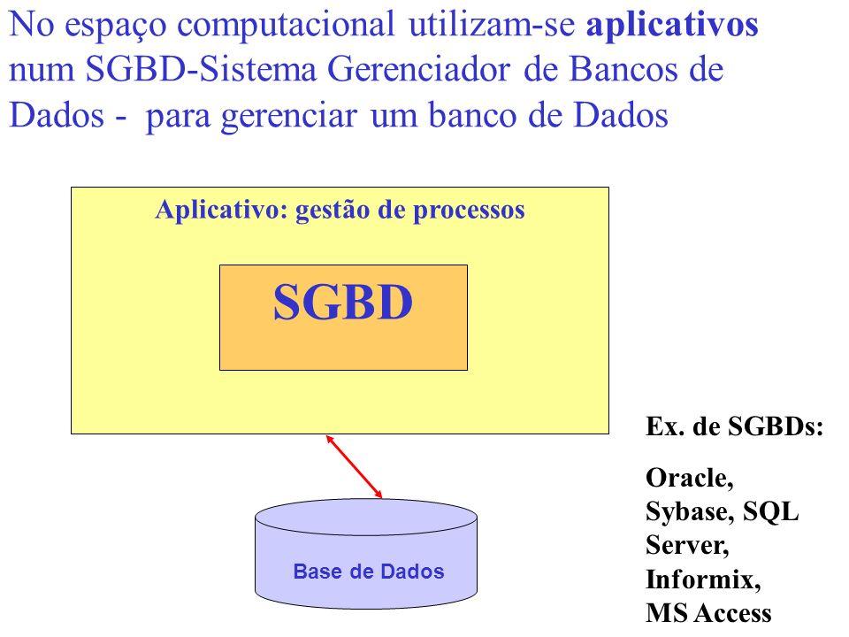 No espaço computacional utilizam-se aplicativos num SGBD-Sistema Gerenciador de Bancos de Dados - para gerenciar um banco de Dados Aplicativo: gestão