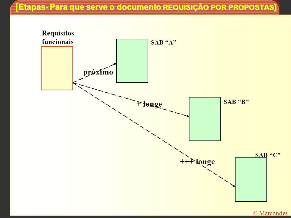 [ Etapas- Para que serve o documento REQUISIÇÃO POR PROPOSTAS ] © Marcondes Requisitos funcionais próximo + longe +++ longe SAB A SAB B SAB C