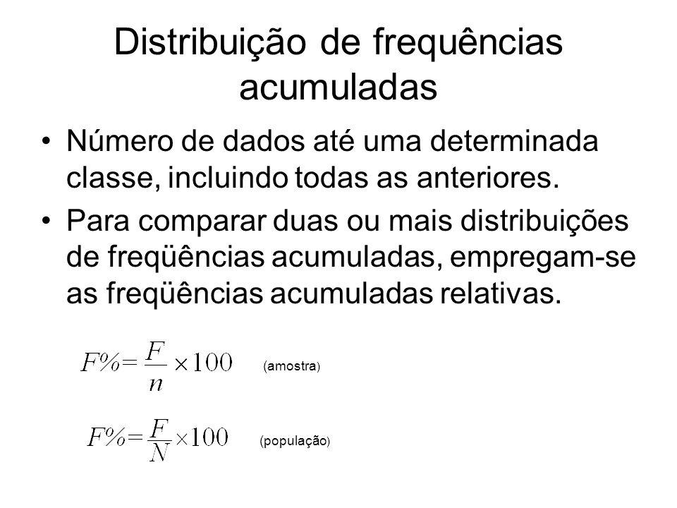 Distribuição de frequências acumuladas Número de dados até uma determinada classe, incluindo todas as anteriores. Para comparar duas ou mais distribui