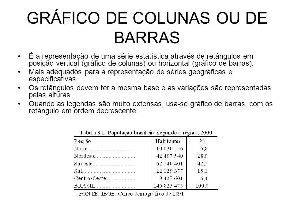GRÁFICO DE COLUNAS OU DE BARRAS É a representação de uma série estatística através de retângulos em posição vertical (gráfico de colunas) ou horizontal (gráfico de barras).