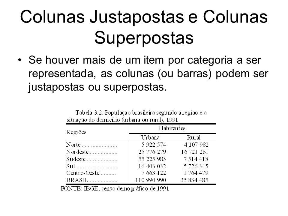 Colunas Justapostas e Colunas Superpostas Se houver mais de um item por categoria a ser representada, as colunas (ou barras) podem ser justapostas ou