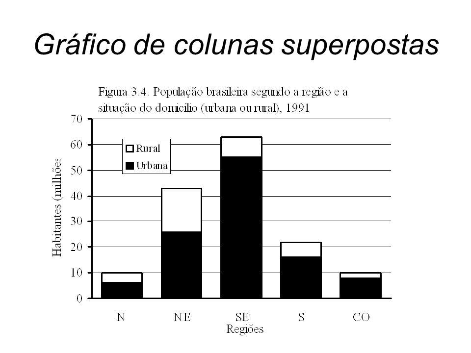 Gráfico de colunas superpostas