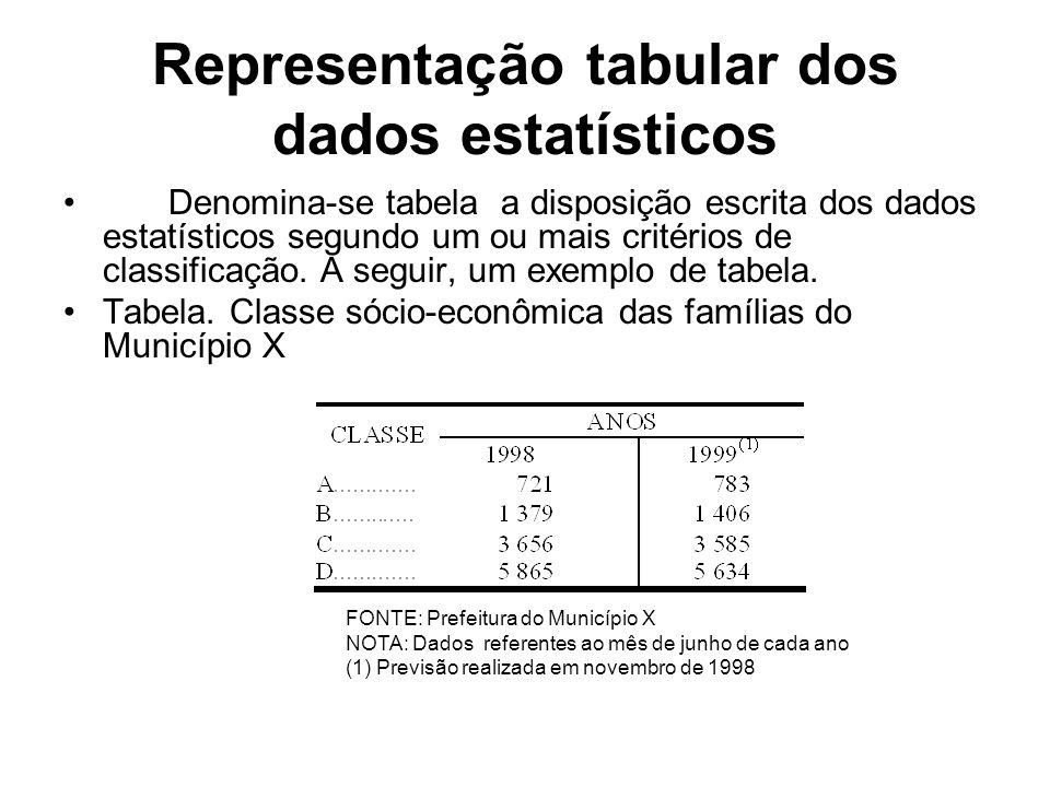Representação tabular dos dados estatísticos Denomina-se tabela a disposição escrita dos dados estatísticos segundo um ou mais critérios de classificação.