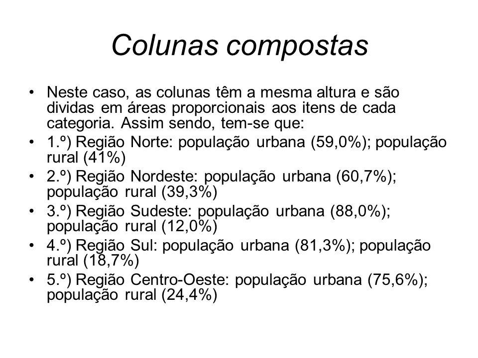 Colunas compostas Neste caso, as colunas têm a mesma altura e são dividas em áreas proporcionais aos itens de cada categoria. Assim sendo, tem-se que: