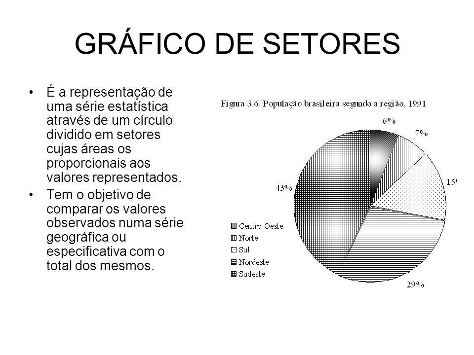 GRÁFICO DE SETORES É a representação de uma série estatística através de um círculo dividido em setores cujas áreas os proporcionais aos valores representados.