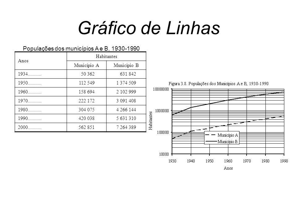 Anos Habitantes Município AMunicípio B 1934........... 50 362 631 842 1950...........112 5491 374 509 1960...........158 6942 102 999 1970...........2