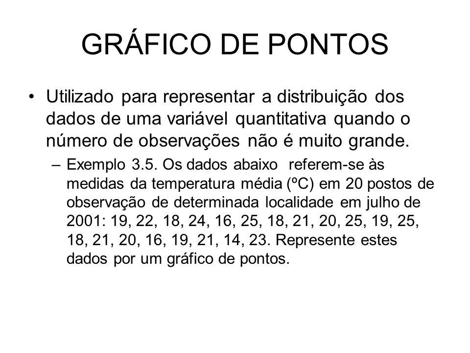 GRÁFICO DE PONTOS Utilizado para representar a distribuição dos dados de uma variável quantitativa quando o número de observações não é muito grande.