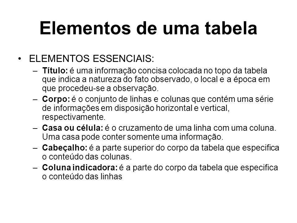 Elementos de uma tabela ELEMENTOS ESSENCIAIS: –Título: é uma informação concisa colocada no topo da tabela que indica a natureza do fato observado, o local e a época em que procedeu-se a observação.