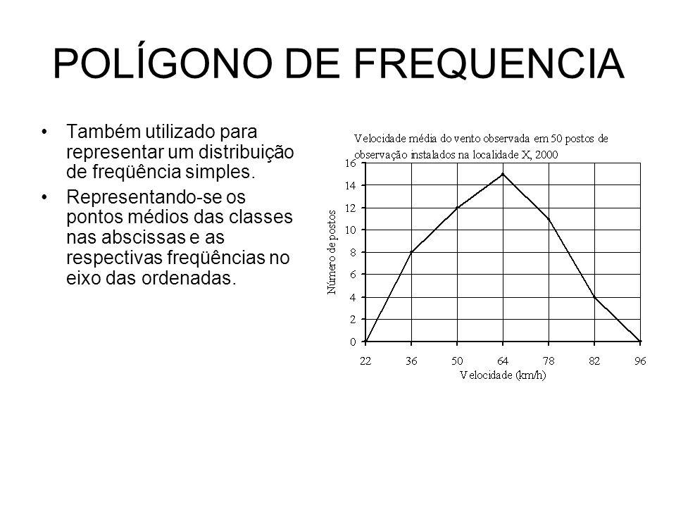 POLÍGONO DE FREQUENCIA Também utilizado para representar um distribuição de freqüência simples. Representando-se os pontos médios das classes nas absc
