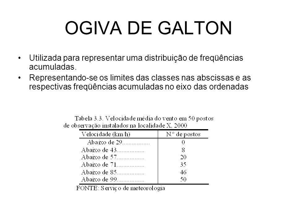 OGIVA DE GALTON Utilizada para representar uma distribuição de freqüências acumuladas. Representando-se os limites das classes nas abscissas e as resp