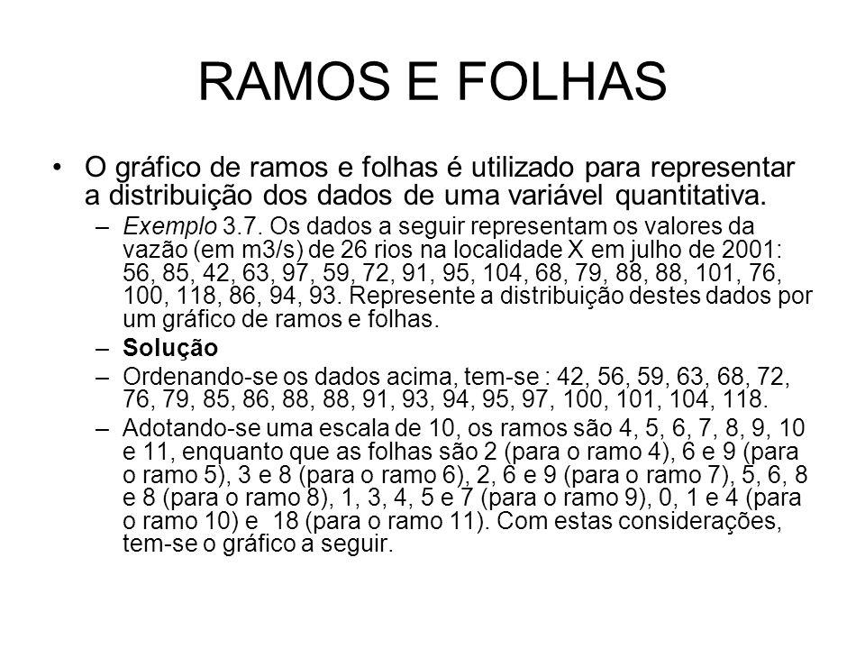 RAMOS E FOLHAS O gráfico de ramos e folhas é utilizado para representar a distribuição dos dados de uma variável quantitativa. –Exemplo 3.7. Os dados