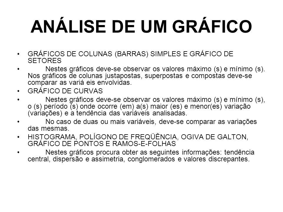 ANÁLISE DE UM GRÁFICO GRÁFICOS DE COLUNAS (BARRAS) SIMPLES E GRÁFICO DE SETORES Nestes gráficos deve-se observar os valores máximo (s) e mínimo (s).