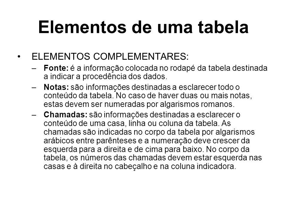 Elementos de uma tabela ELEMENTOS COMPLEMENTARES: –Fonte: é a informação colocada no rodapé da tabela destinada a indicar a procedência dos dados. –No