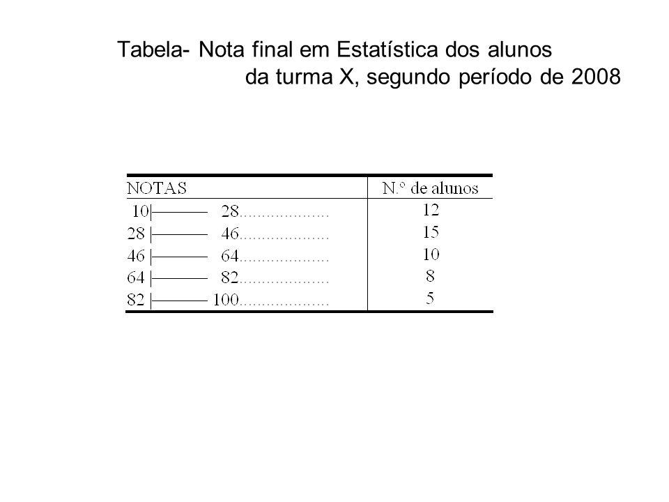 Tabela- Nota final em Estatística dos alunos da turma X, segundo período de 2008