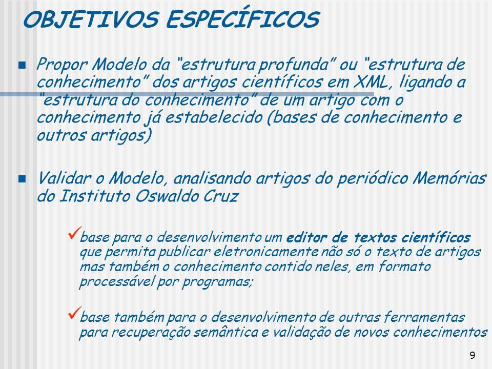 9 OBJETIVOS ESPECÍFICOS Propor Modelo da estrutura profunda ou estrutura de conhecimento dos artigos científicos em XML, ligando a estrutura do conhec
