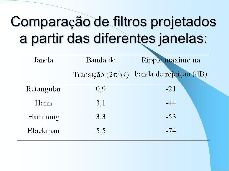 Outras Janelas Hann: Hamming: Blackman: