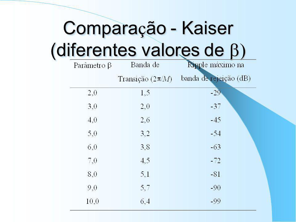 Janela Kaiser Família de curvas com parâmetros flexíveis (dependendo de ; onde I 0 ( ) é a função de Bessel modificada de primeira ordem.