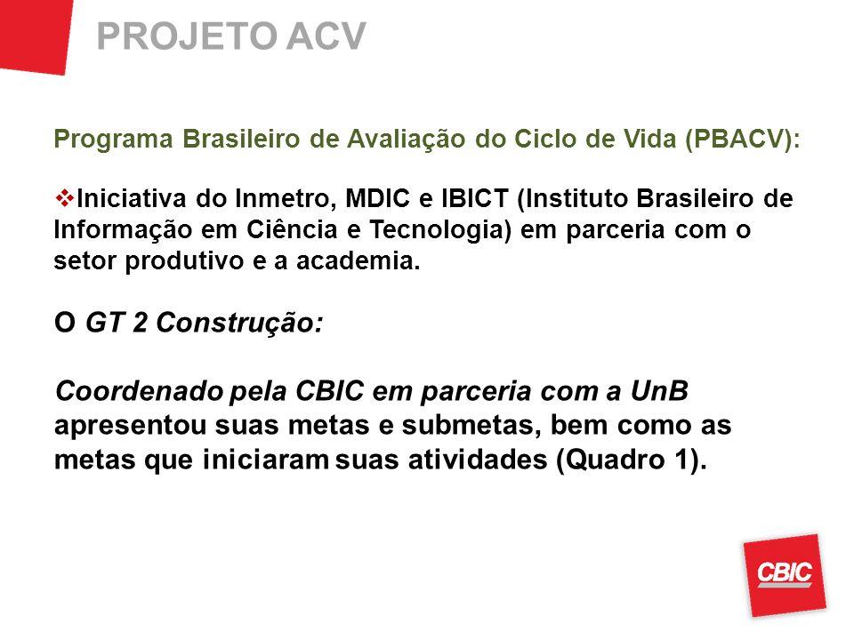 PROJETO ACV Programa Brasileiro de Avaliação do Ciclo de Vida (PBACV): Iniciativa do Inmetro, MDIC e IBICT (Instituto Brasileiro de Informação em Ciên