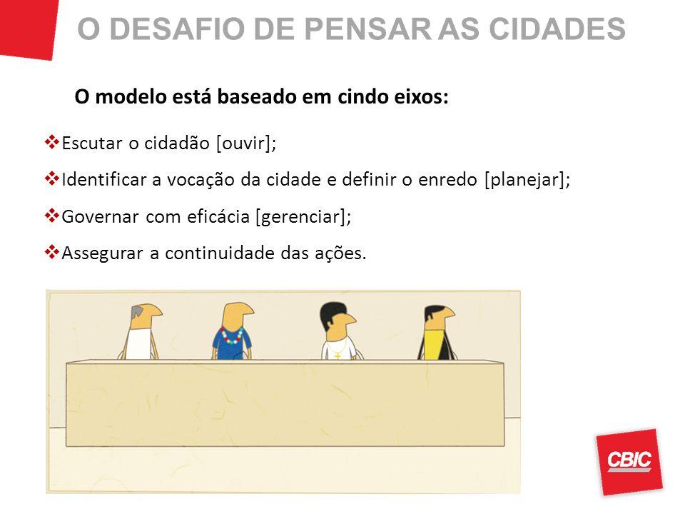 O DESAFIO DE PENSAR AS CIDADES O modelo está baseado em cindo eixos: Escutar o cidadão [ouvir]; Identificar a vocação da cidade e definir o enredo [pl