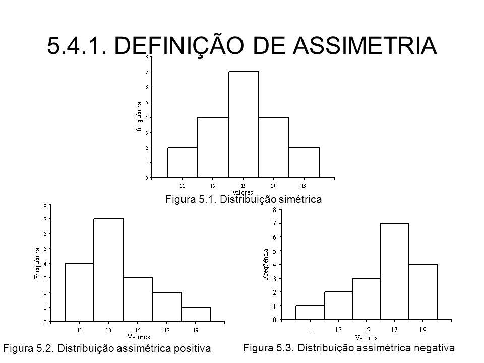 5.4.1. DEFINIÇÃO DE ASSIMETRIA Figura 5.1. Distribuição simétrica Figura 5.2. Distribuição assimétrica positiva Figura 5.3. Distribuição assimétrica n
