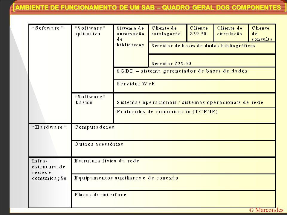 [ AMBIENTE DE FUNCIONAMENTO DE UM SAB – QUADRO GERAL DOS COMPONENTES ] © Marcondes