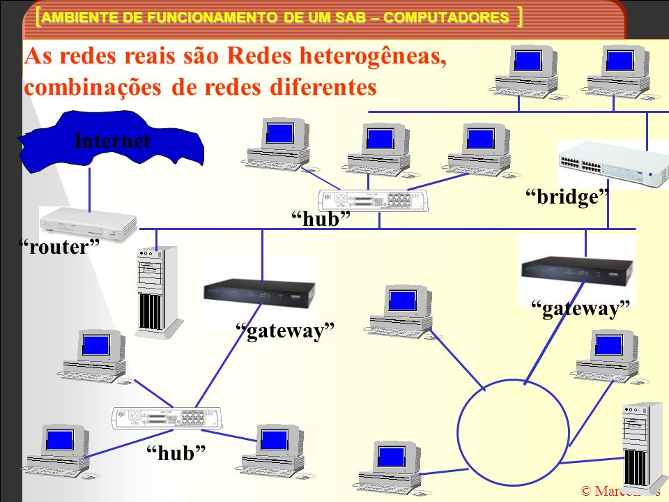 [ AMBIENTE DE FUNCIONAMENTO DE UM SAB – COMPUTADORES ] © Marcondes As redes reais são Redes heterogêneas, combinações de redes diferentes Internet hub