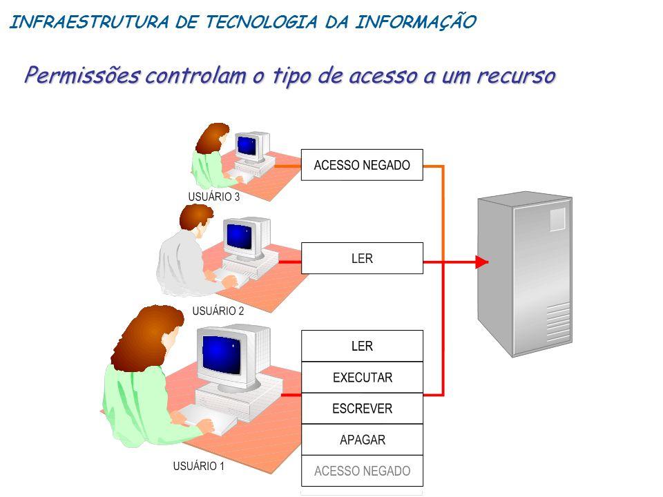 Permissões controlam o tipo de acesso a um recurso INFRAESTRUTURA DE TECNOLOGIA DA INFORMAÇÃO