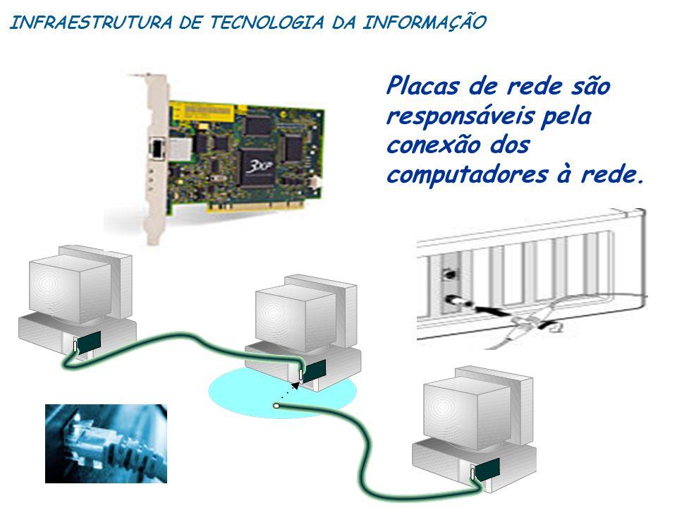Placas de rede são responsáveis pela conexão dos computadores à rede. INFRAESTRUTURA DE TECNOLOGIA DA INFORMAÇÃO