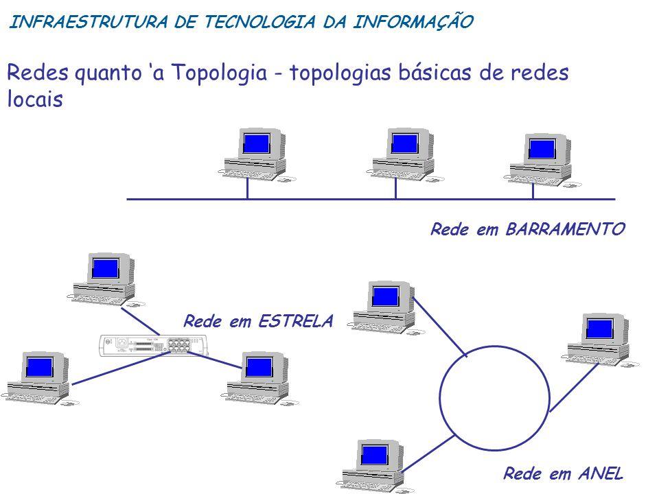 Redes quanto a Topologia - topologias básicas de redes locais Rede em BARRAMENTO Rede em ESTRELA Rede em ANEL INFRAESTRUTURA DE TECNOLOGIA DA INFORMAÇ