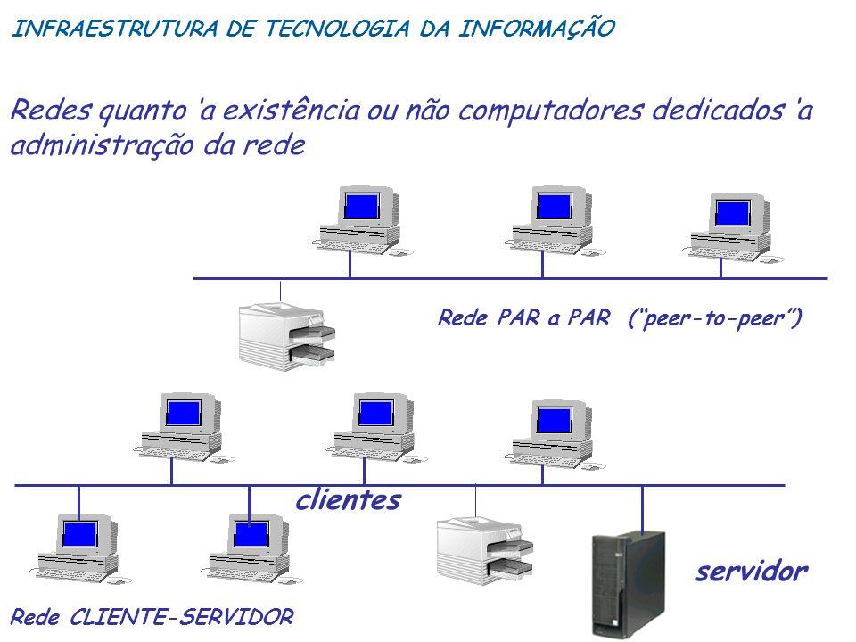 Redes quanto a existência ou não computadores dedicados a administração da rede Rede PAR a PAR (peer-to-peer) Rede CLIENTE-SERVIDOR servidor clientes