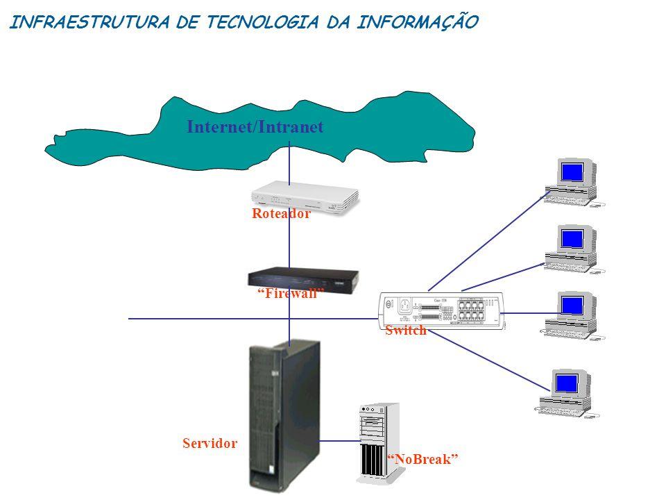 Roteador Firewall Switch Internet/Intranet Servidor NoBreak INFRAESTRUTURA DE TECNOLOGIA DA INFORMAÇÃO