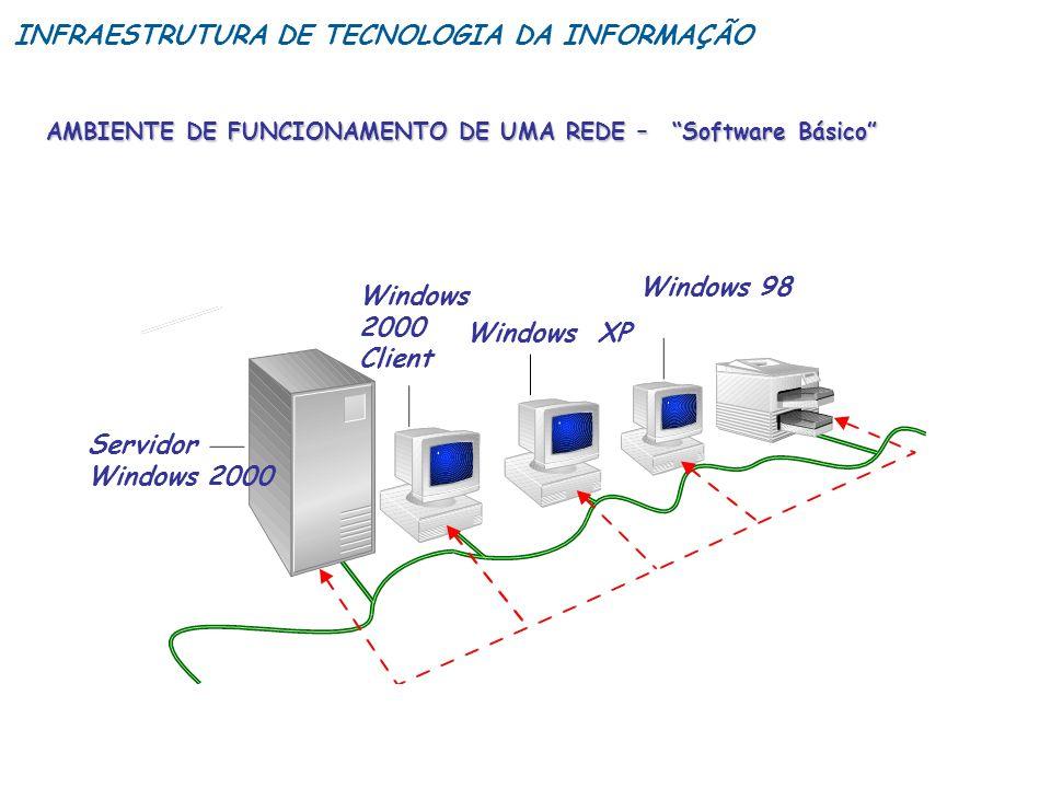 Servidor Windows 2000 Windows 2000 Client Windows XP Windows 98 AMBIENTE DE FUNCIONAMENTO DE UMA REDE – Software Básico INFRAESTRUTURA DE TECNOLOGIA D