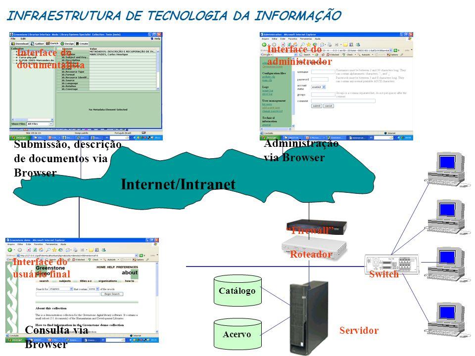 Catálogo Acervo Roteador Firewall Submissão, descrição de documentos via Browser Switch Servidor Interface do documentalista Interface do usuário fina