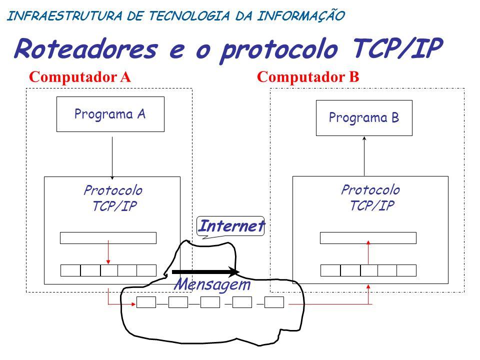 Roteadores e o protocolo TCP/IP Programa A Protocolo TCP/IP Protocolo TCP/IP Internet Mensagem Computador AComputador B Programa B INFRAESTRUTURA DE T