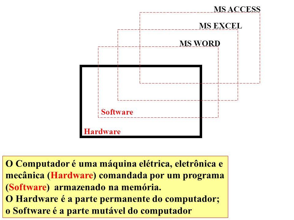 Hardware Software MS WORD MS EXCEL MS ACCESS O Computador é uma máquina elétrica, eletrônica e mecânica (Hardware) comandada por um programa (Software