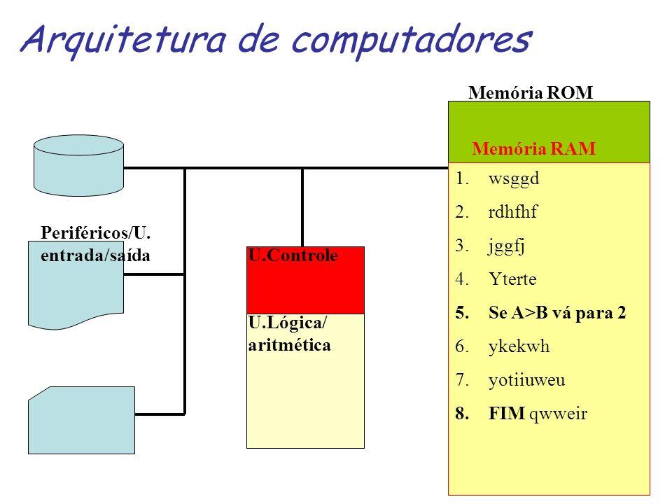 Arquitetura de computadores 1.wsggd 2.rdhfhf 3.jggfj 4.Yterte 5.Se A>B vá para 2 6.ykekwh 7.yotiiuweu 8.FIM qwweir Memória ROM Memória RAM U.Controle