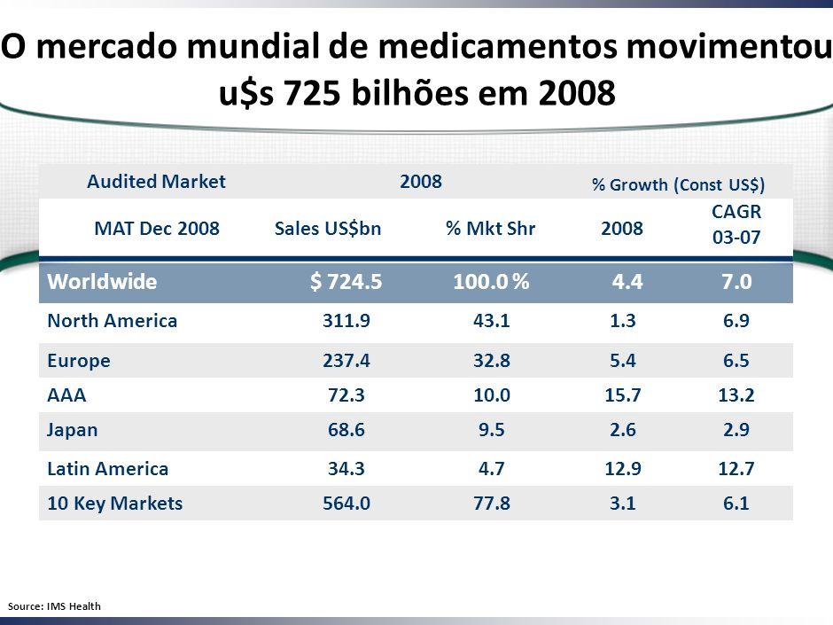 Worldwide$ 724.5100.0 % 4.47.0 North America311.943.11.36.9 Europe237.432.85.46.5 AAA72.310.015.713.2 Japan68.69.52.62.9 Latin America34.34.712.912.7 10 Key Markets564.077.83.16.1 Audited Market 2008 % Growth (Const US$) MAT Dec 2008Sales US$bn% Mkt Shr2008 CAGR 03-07 O mercado mundial de medicamentos movimentou u$s 725 bilhões em 2008 Source: IMS Health