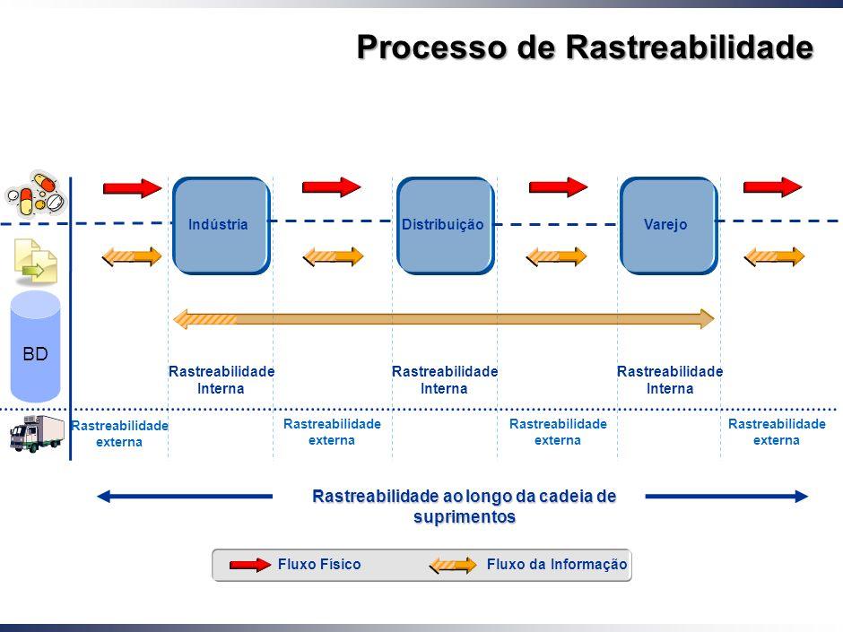 Working Draft - Last Modified 01/12/2005 10:11:49 Printed 13 Pedigree do Medicamento (Rastreabilidade) Serialização do Produto Interfase física (RFID,