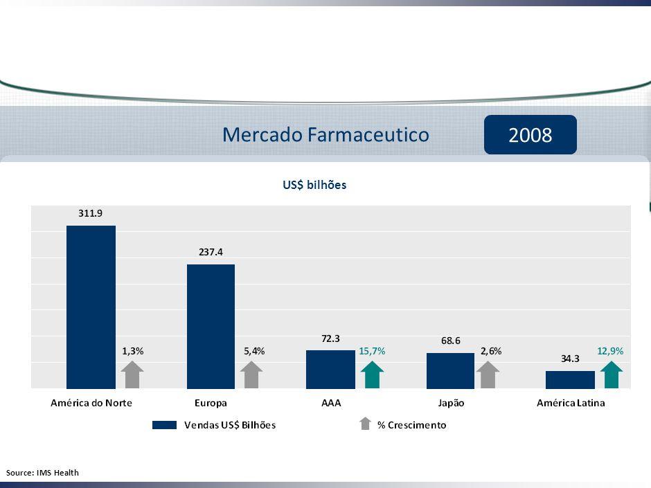 Mercado Farmaceutico 2008 Source: IMS Health US$ bilhões