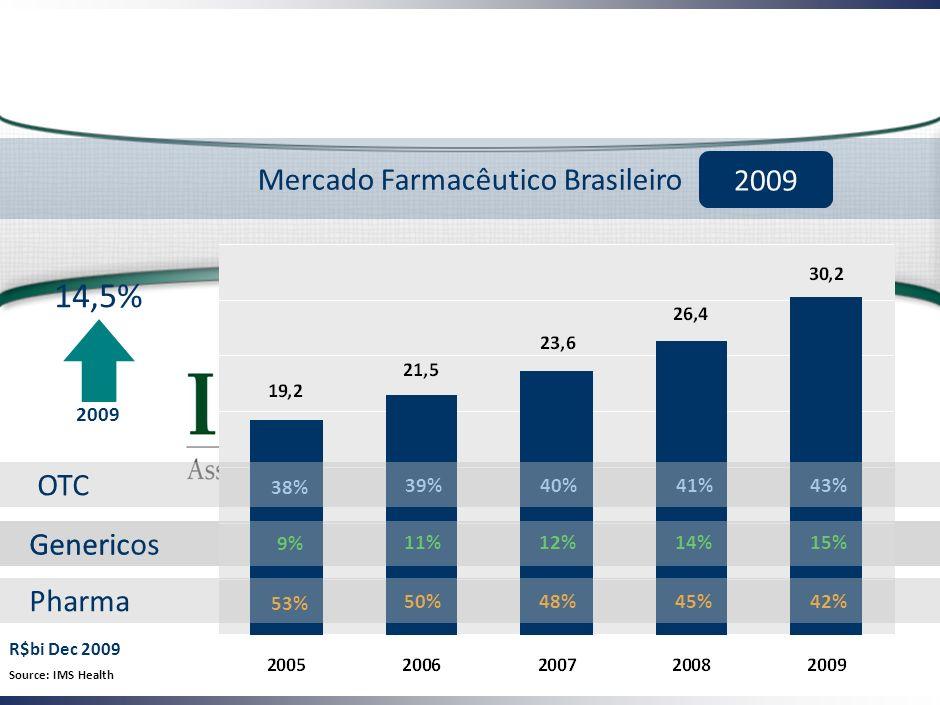 Generic Mercado Farmacêutico Brasileiro 2009 53% 9% 50% 11% 48% 12% 45% 14% 42% 15% 38% 39%40%41%43% 14,5% 2009 Source: IMS Health R$bi Dec 2009 Pharma Genericos OTC