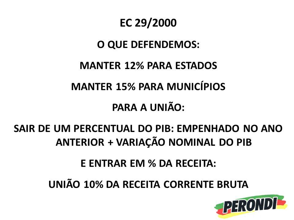EC 29/2000 O QUE DEFENDEMOS: MANTER 12% PARA ESTADOS MANTER 15% PARA MUNICÍPIOS PARA A UNIÃO: SAIR DE UM PERCENTUAL DO PIB: EMPENHADO NO ANO ANTERIOR + VARIAÇÃO NOMINAL DO PIB E ENTRAR EM % DA RECEITA: UNIÃO 10% DA RECEITA CORRENTE BRUTA